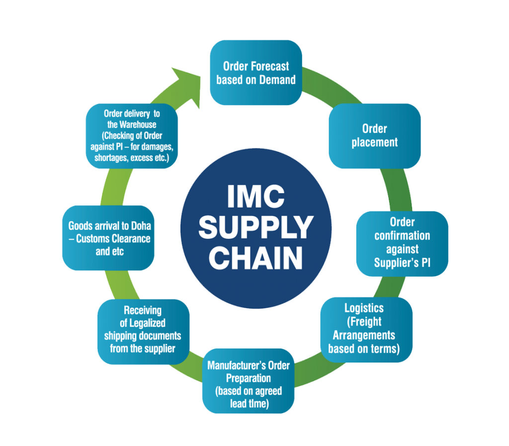 IMC Supply Chain