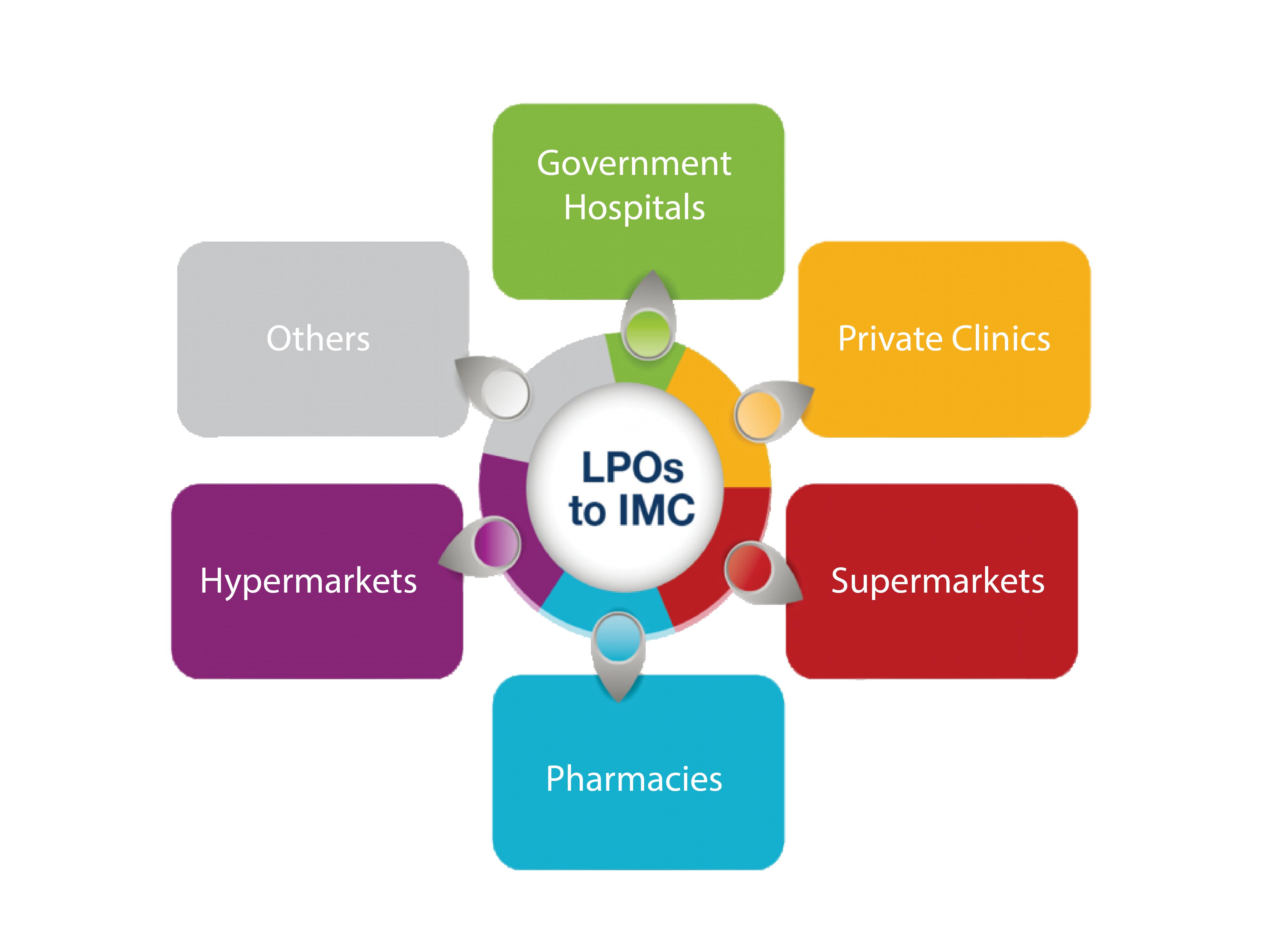 LPOs to IMC